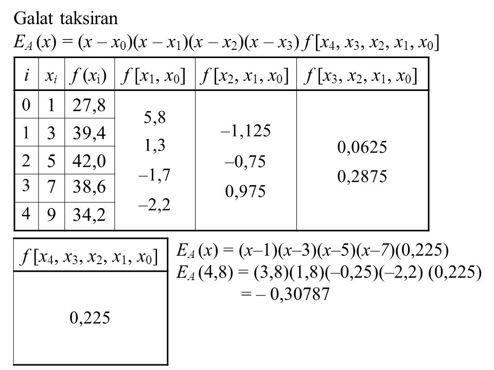 ixixi f (x i )f [x 1, x 0 ]f [x 2, x 1, x 0 ]f [x 3, x 2, x 1, x 0 ] 0 127,8 5,8 1,3 –1,7 –2,2 –1,125 –0,75 0,975 0,0625 0,2875 1 339,4 2 542,0 3 738,