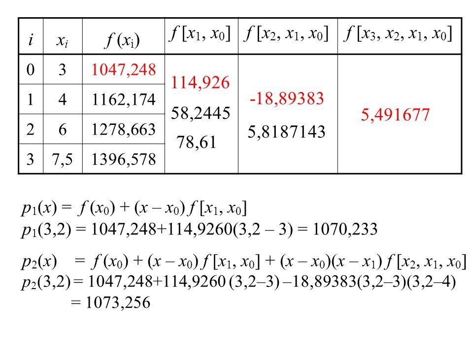 ixixi f (x i ) f [x 1, x 0 ]f [x 2, x 1, x 0 ]f [x 3, x 2, x 1, x 0 ] 031047,248 141162,174 261278,663 37,51396,578 p 1 (x) = f (x 0 ) + (x – x 0 ) f