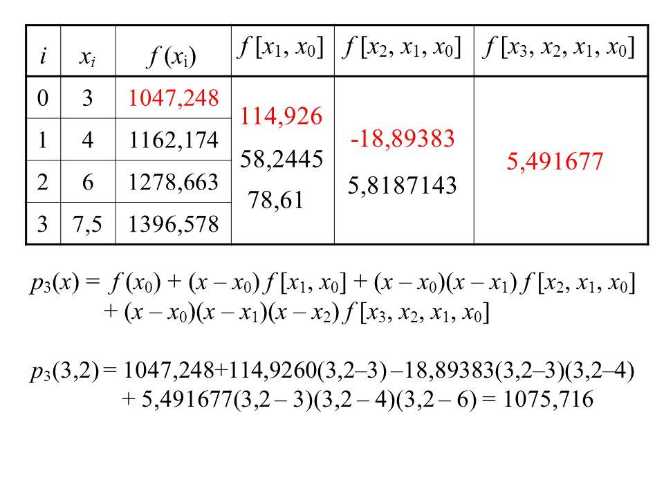 ixixi f (x i ) f [x 1, x 0 ]f [x 2, x 1, x 0 ]f [x 3, x 2, x 1, x 0 ] 031047,248 141162,174 261278,663 37,51396,578 114,926 58,2445 78,61 -18,89383 5,