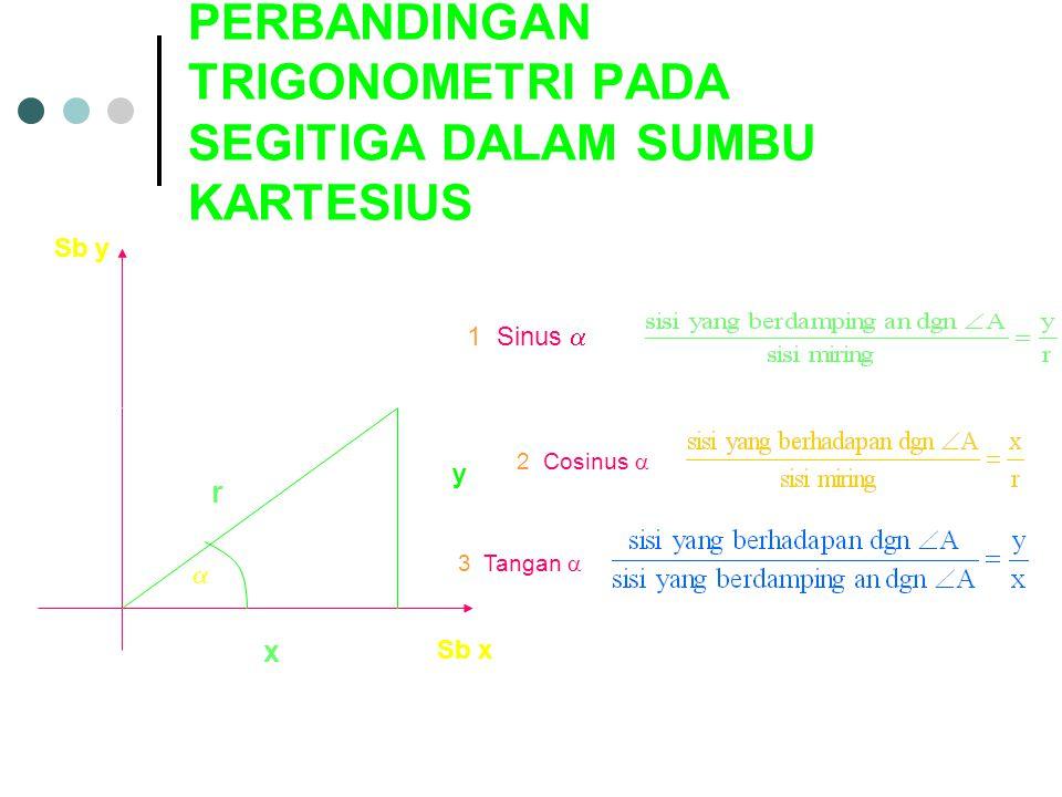 PERBANDINGAN TRIGONOMETRI PADA SEGITIGA DALAM SUMBU KARTESIUS Sb y Sb x y r x 1. Sinus  = 2. Cosinus  = 3. Tangan  = 