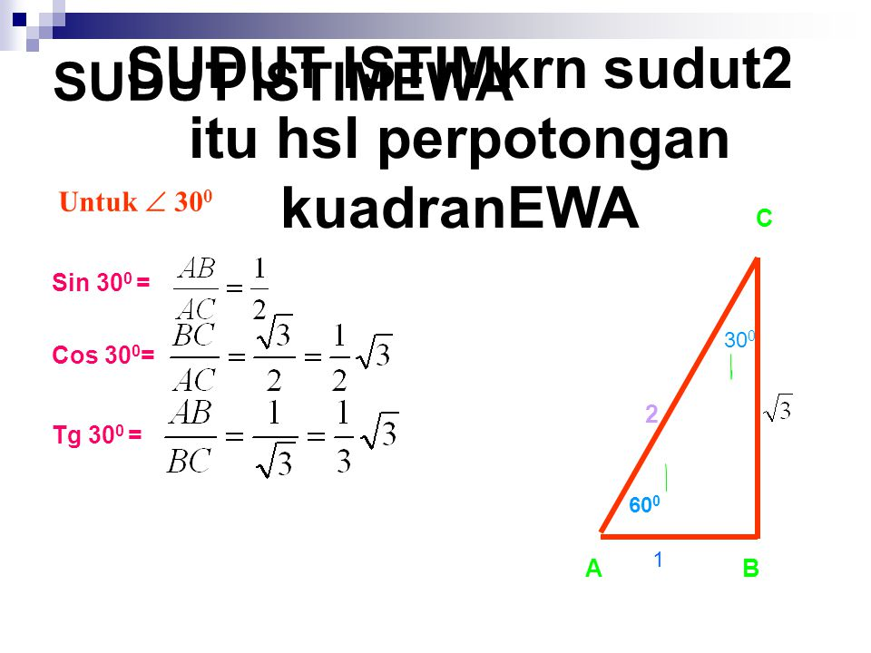 SUDUT ISTIMkrn sudut2 itu hsl perpotongan kuadranEWA Untuk  30 0 Sin 30 0 = Cos 30 0 = Tg 30 0 = SUDUT ISTIMEWA AB C 60 0 30 0 2 1