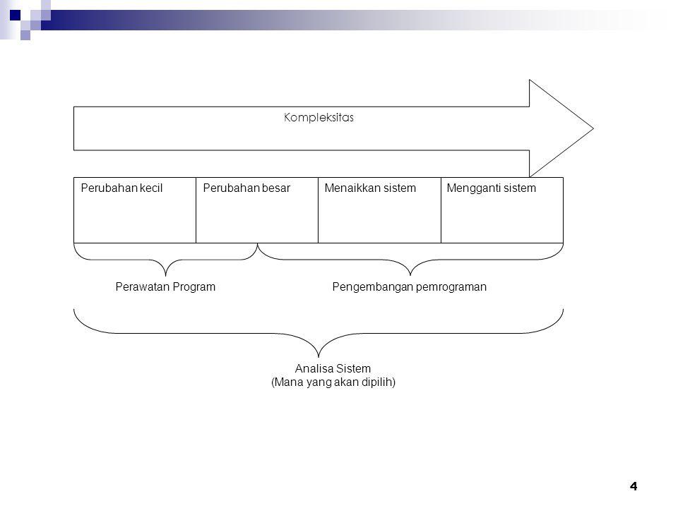 4 Kompleksitas Perubahan kecilPerubahan besarMenaikkan sistemMengganti sistem Perawatan ProgramPengembangan pemrograman Analisa Sistem (Mana yang akan dipilih)