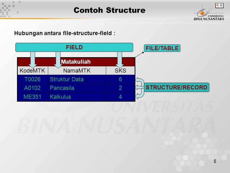5 Hubungan antara file-structure-field : Matakuliah 4KalkulusME351 2PancasilaA0102 6Struktur DataT0026 SKSNamaMTKKodeMTK FIELD STRUCTURE/RECORD FILE/TABLE Contoh Structure