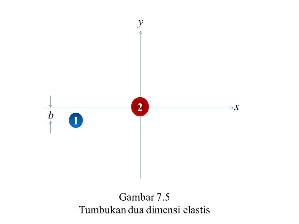 b x y 2 1 Gambar 7.5 Tumbukan dua dimensi elastis