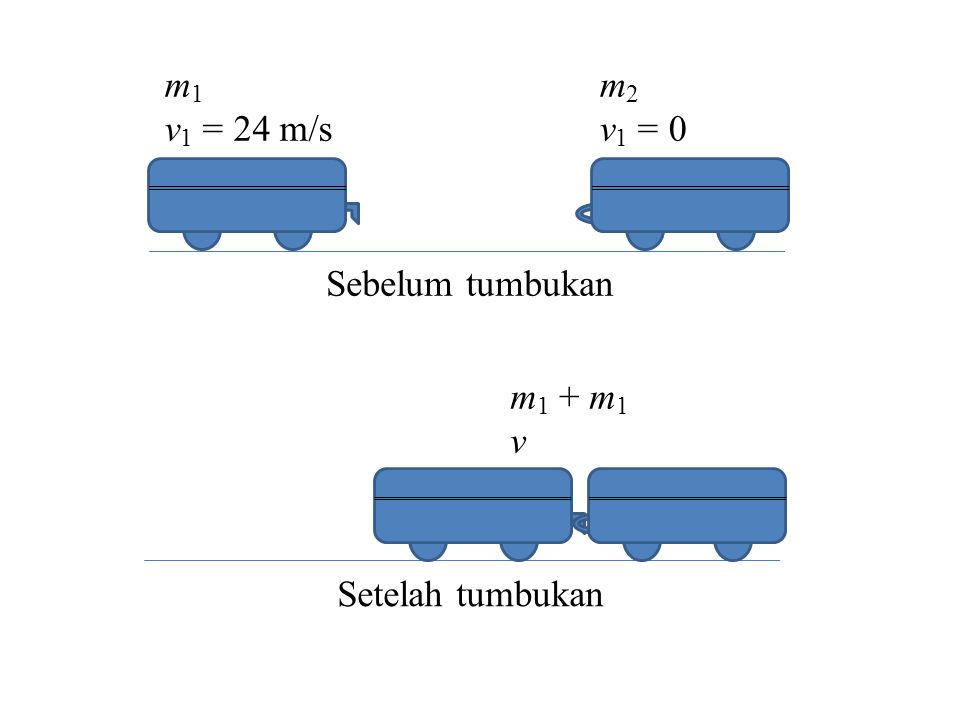 m 1 v 1 = 24 m/s m 2 v 1 = 0 m 1 + m 1 v Sebelum tumbukan Setelah tumbukan