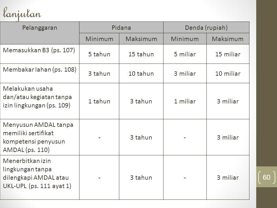 60 lanjutan PelanggaranPidanaDenda (rupiah) MinimumMaksimumMinimumMaksimum Memasukkan B3 (ps. 107) 5 tahun15 tahun5 miliar15 miliar Membakar lahan (ps