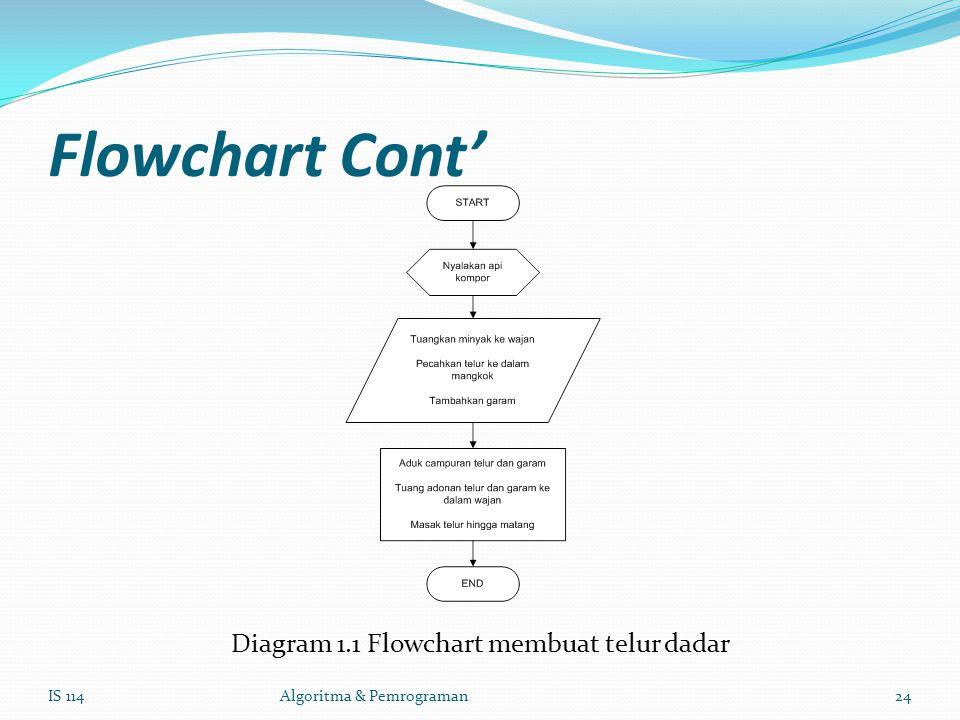 Flowchart Cont' Diagram 1.1 Flowchart membuat telur dadar IS 114Algoritma & Pemrograman24