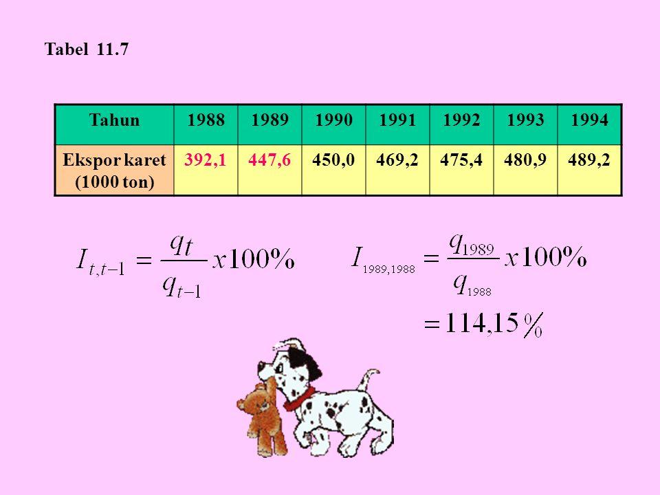 Tahun1988198919901991199219931994 Ekspor karet (1000 ton) 392,1447,6450,0469,2475,4480,9489,2 Tabel 11.7