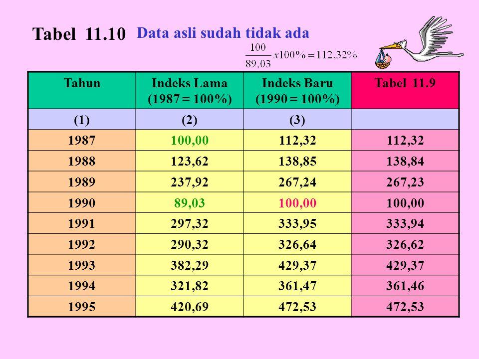 TahunIndeks Lama (1987 = 100%) Indeks Baru (1990 = 100%) Tabel 11.9 (1)(2)(3) 1987100,00112,32 1988123,62138,85138,84 1989237,92267,24267,23 199089,03