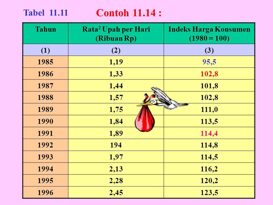 TahunRata 2 Upah per Hari (Ribuan Rp) Indeks Harga Konsumen (1980 = 100) (1)(2)(3) 19851,1995,5 19861,33102,8 19871,44101,8 19881,57102,8 19891,75111,
