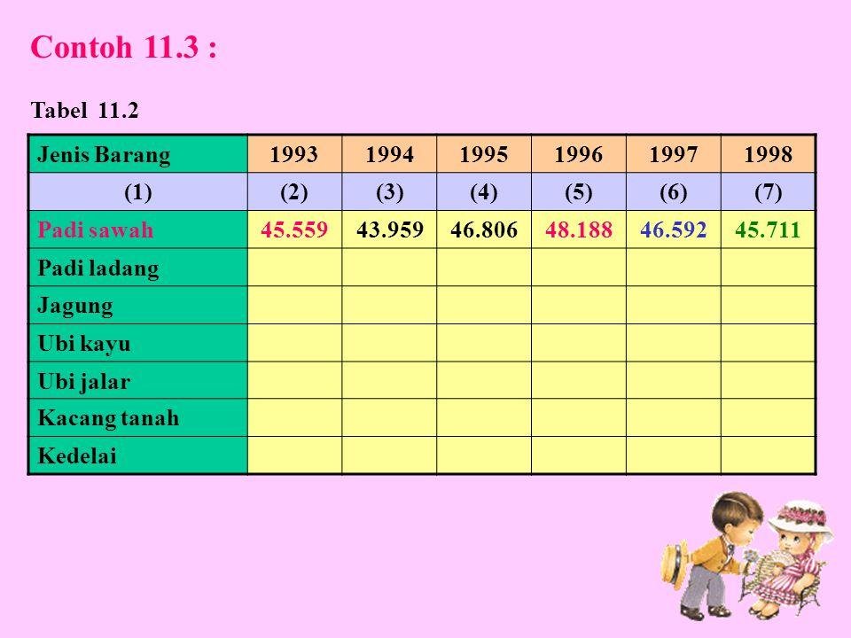 Jenis Barang199319941995199619971998 (1)(2)(3)(4)(5)(6)(7) Padi sawah45.55943.95946.80648.18846.59245.711 Padi ladang Jagung Ubi kayu Ubi jalar Kacang