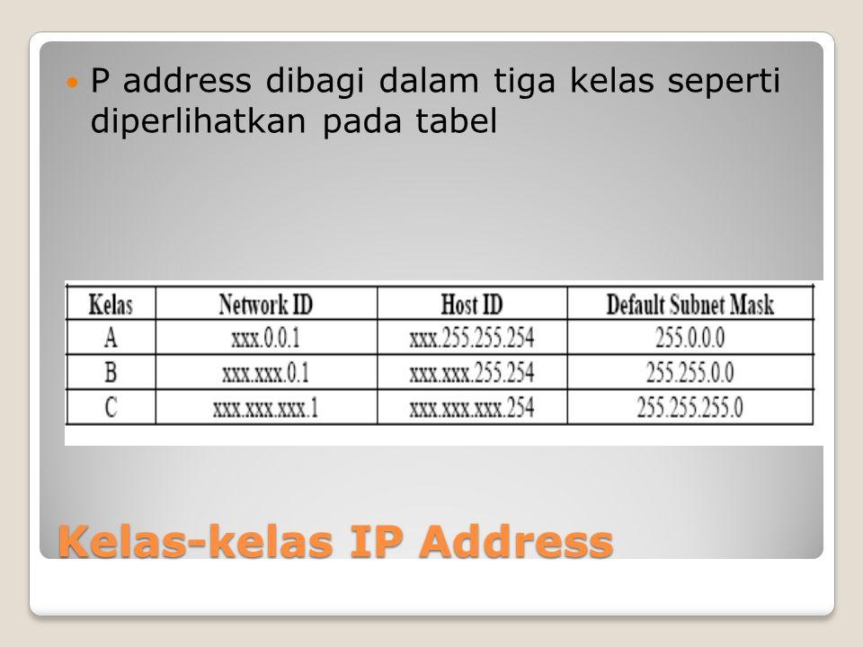 Kelas-kelas IP Address P address dibagi dalam tiga kelas seperti diperlihatkan pada tabel
