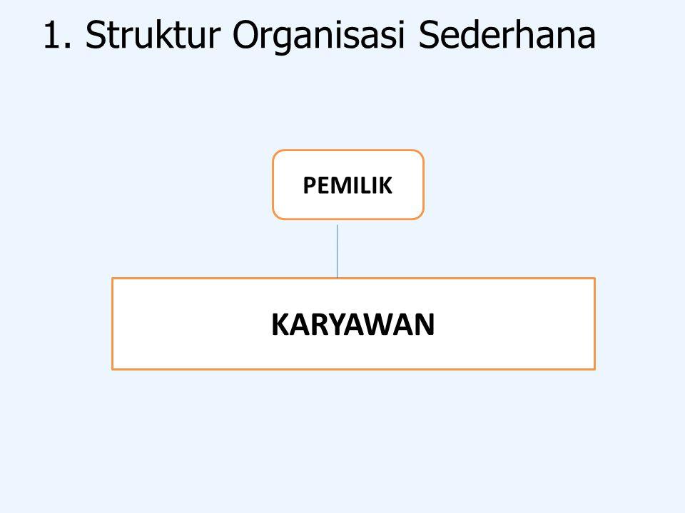 1. Struktur Organisasi Sederhana PEMILIK KARYAWAN