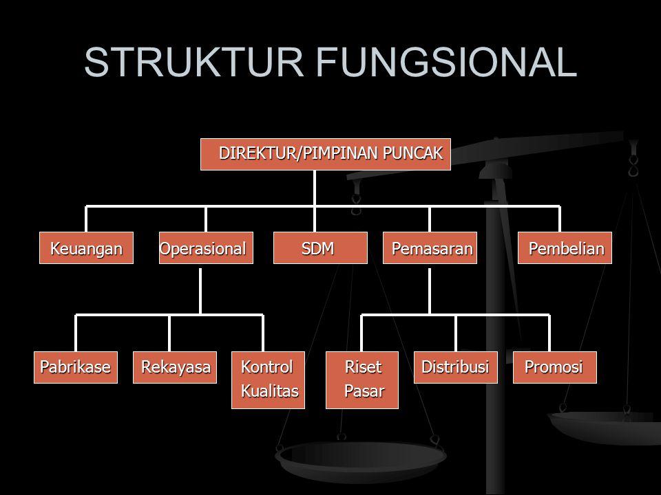 STRUKTUR FUNGSIONAL DIREKTUR/PIMPINAN PUNCAK Keuangan Operasional SDM Pemasaran Pembelian Keuangan Operasional SDM Pemasaran Pembelian Pabrikase Rekay