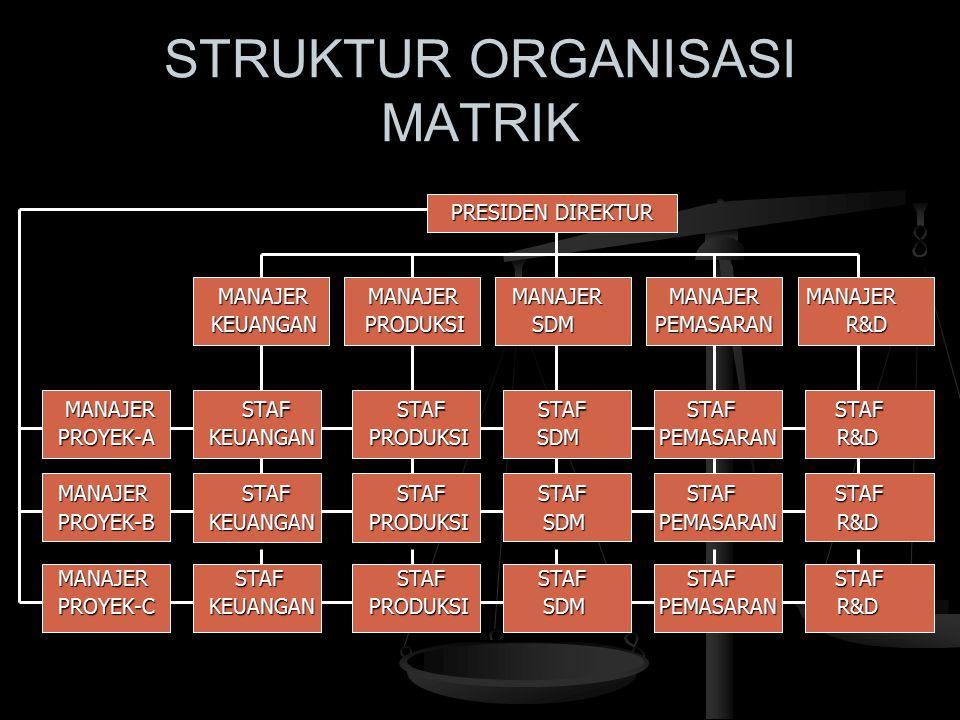 STRUKTUR HORIZONTAL Manajer Manajer Proses-C Manajer Proses-C Manajer Proses-D Proses-D WAKIL Manajer WAKIL Manajer DIREKTUR Proses-E DIREKTUR Proses-E Manajer Manajer Proses-A WAKIL PRESIDEN Proses-A WAKIL PRESIDEN DIREKTUR DIREKTUR DIREKTUR DIREKTUR Manajer Manajer Manajer Manajer Proses-B WAKIL Proses-F Proses-B WAKIL Proses-F DIREKTUR DIREKTUR Manajer Manajer Proses-G Proses-G