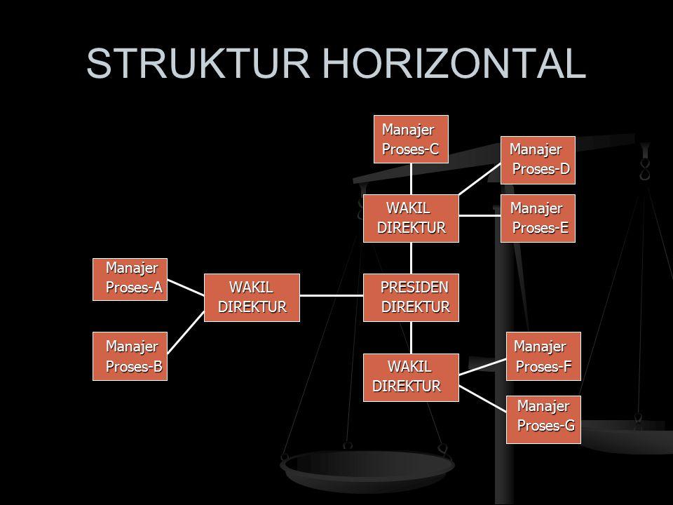 STRUKTUR HORIZONTAL Manajer Manajer Proses-C Manajer Proses-C Manajer Proses-D Proses-D WAKIL Manajer WAKIL Manajer DIREKTUR Proses-E DIREKTUR Proses-