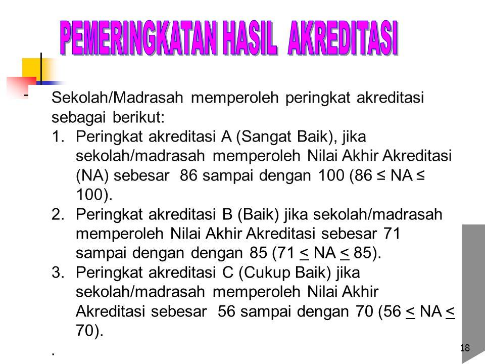 Sekolah/Madrasah memperoleh peringkat akreditasi sebagai berikut: 1. 1.Peringkat akreditasi A (Sangat Baik), jika sekolah/madrasah memperoleh Nilai Ak