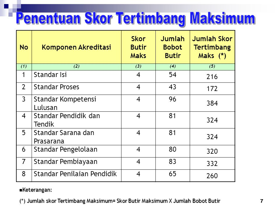 NoKomponen Akreditasi Skor Butir Maks Jumlah Bobot Butir Jumlah Skor Tertimbang Maks (*) (1)(1)(2)(2)(3)(4)(5) 1Standar Isi454 216 2Standar Proses443