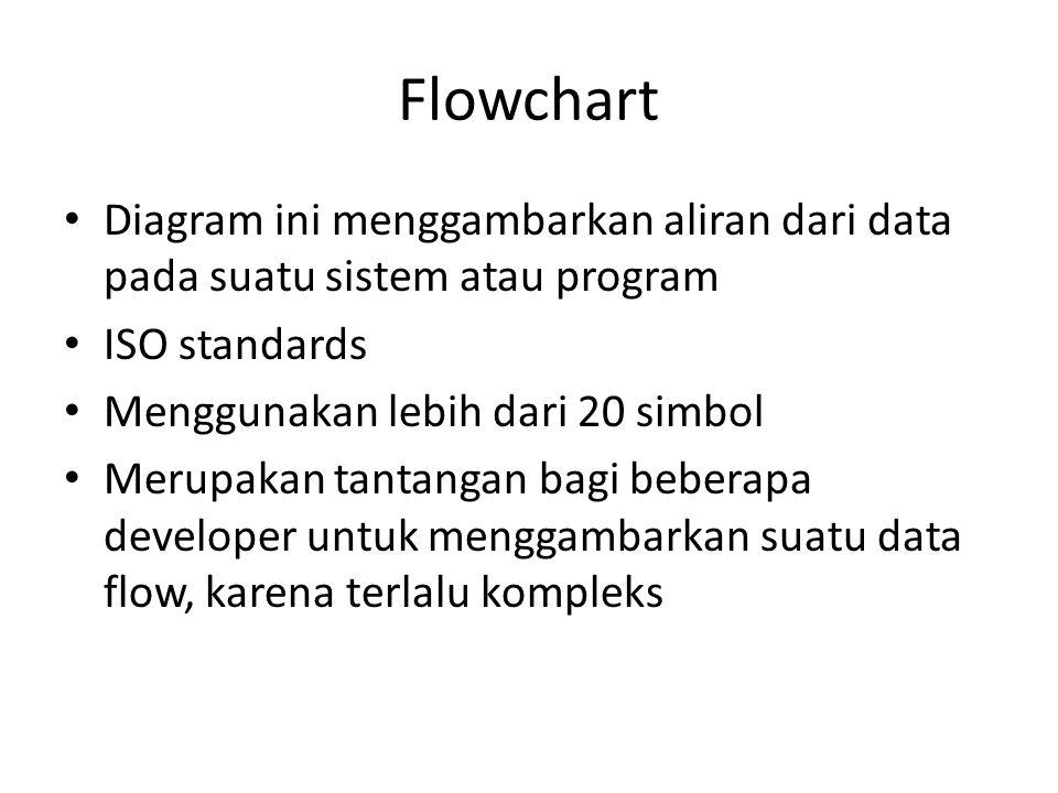 Flowchart Diagram ini menggambarkan aliran dari data pada suatu sistem atau program ISO standards Menggunakan lebih dari 20 simbol Merupakan tantangan