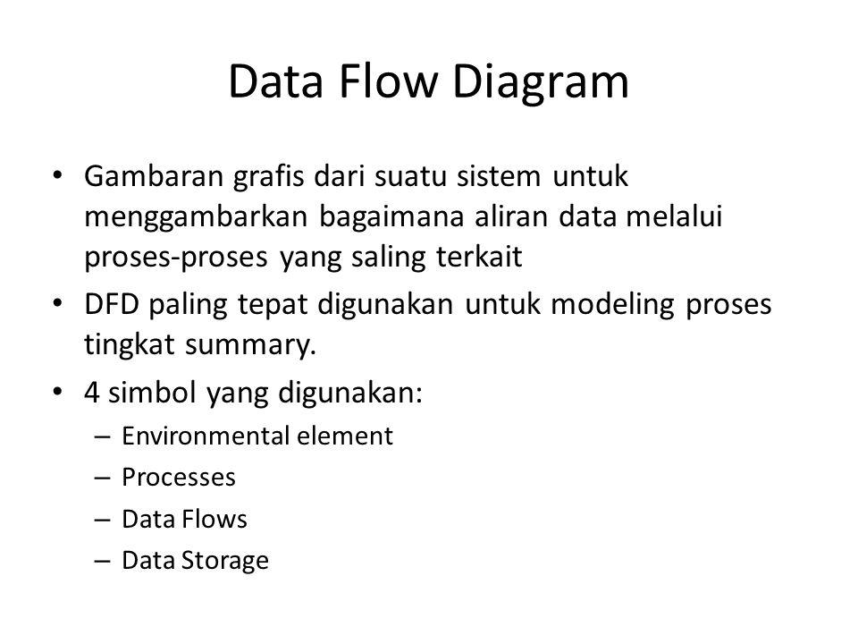 Data Flow Diagram Gambaran grafis dari suatu sistem untuk menggambarkan bagaimana aliran data melalui proses-proses yang saling terkait DFD paling tep