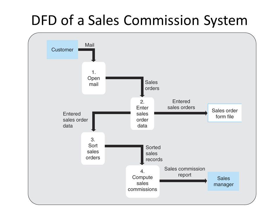 Leveled Data Flow Diagrams Leveled DFDs digunakan untuk menggambarkan hirarki dari diagram, mulai dari context diagram sampai level terendah (n) diagram.