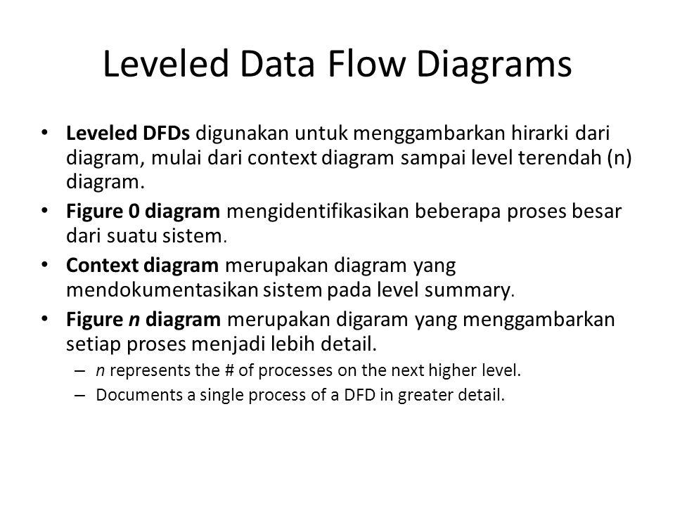 Leveled Data Flow Diagrams Leveled DFDs digunakan untuk menggambarkan hirarki dari diagram, mulai dari context diagram sampai level terendah (n) diagr