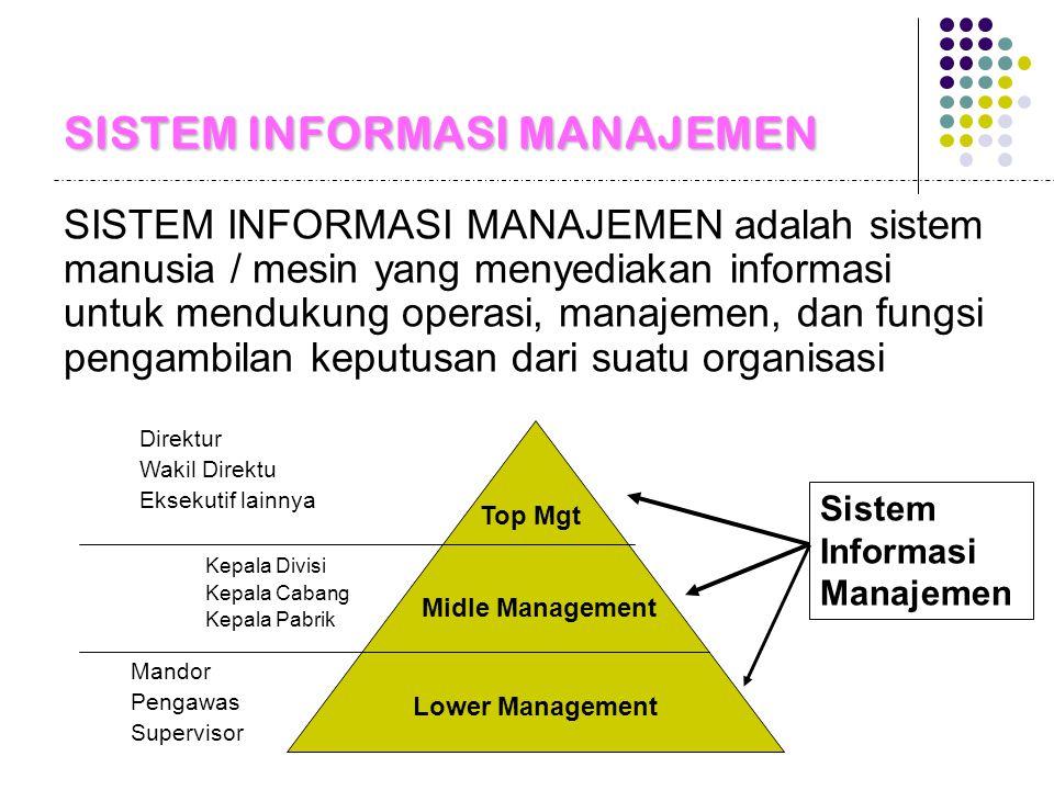 SISTEM INFORMASI MANAJEMEN SISTEM INFORMASI MANAJEMEN adalah sistem manusia / mesin yang menyediakan informasi untuk mendukung operasi, manajemen, dan