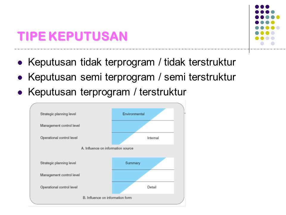 TIPE KEPUTUSAN Keputusan tidak terprogram / tidak terstruktur Keputusan semi terprogram / semi terstruktur Keputusan terprogram / terstruktur