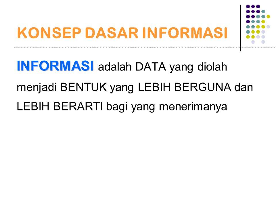 SIKLUS INFORMASI Penerima Keputusan tindakan Input (Data) Data (Ditangap) Hasil Tindakan Proses (Model) Output (Information) Dasar Data KUALITAS INFORMASI 1.Akurat 2.Tepat Waktu 3.Relevan NILAI INFORMASI : Manfaat VS Biaya