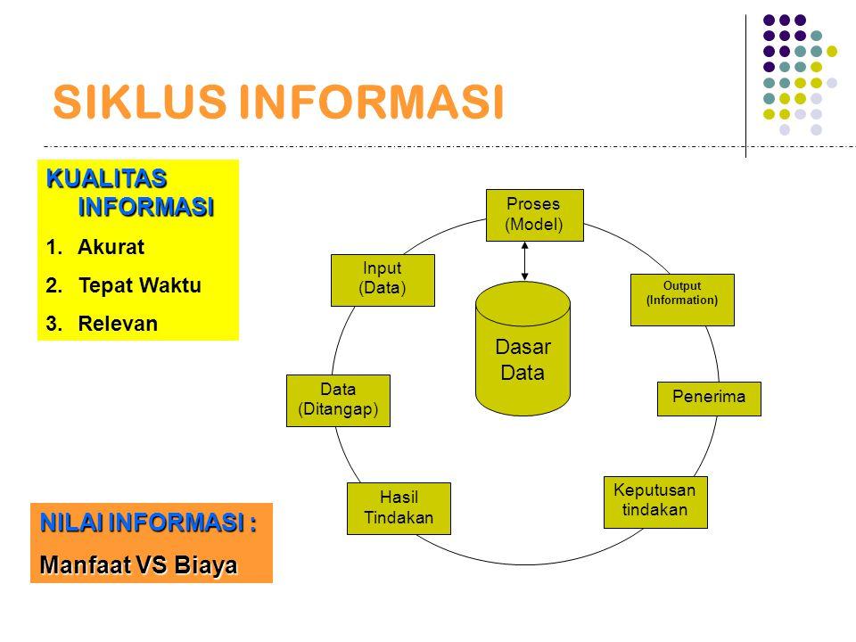 SIKLUS INFORMASI Penerima Keputusan tindakan Input (Data) Data (Ditangap) Hasil Tindakan Proses (Model) Output (Information) Dasar Data KUALITAS INFOR