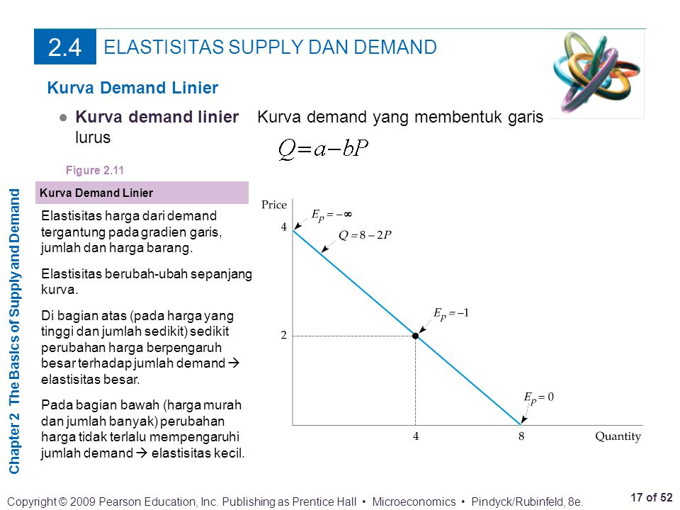 Chapter 2 The Basics of Supply and Demand 17 of 52 Copyright © 2009 Pearson Education, Inc. Publishing as Prentice Hall Microeconomics Pindyck/Rubinfe