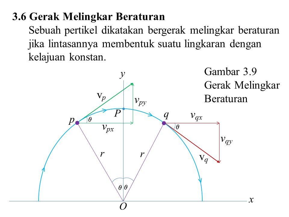 3.6 Gerak Melingkar Beraturan Sebuah pertikel dikatakan bergerak melingkar beraturan jika lintasannya membentuk suatu lingkaran dengan kelajuan konsta