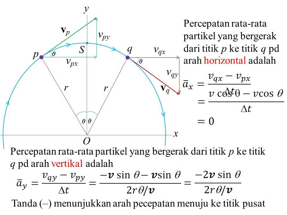 v px  v py vpvp S p q  v qx v qy vqvq O   r r x y Percepatan rata-rata partikel yang bergerak dari titik p ke titik q pd arah horizontal adalah Pe