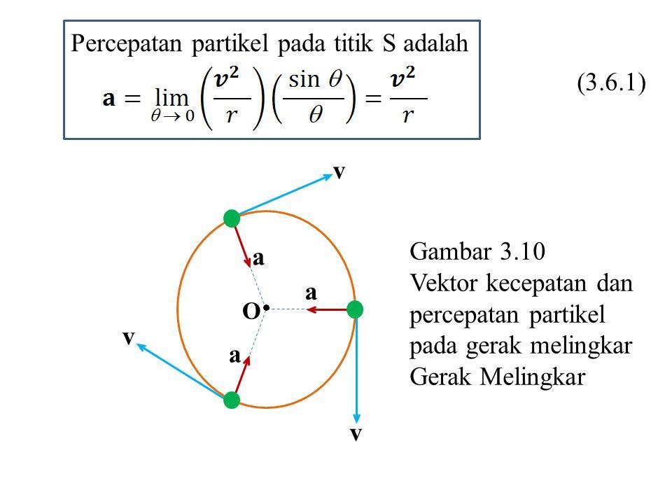 Percepatan partikel pada titik S adalah  v v v O a a a Gambar 3.10 Vektor kecepatan dan percepatan partikel pada gerak melingkar Gerak Melingkar (3.6