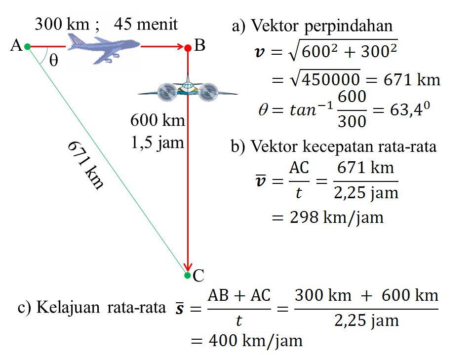 a) Vektor perpindahan b) Vektor kecepatan rata-rata  C BA 671 km 600 km 1,5 jam 300 km ; 45 menit c) Kelajuan rata-rata