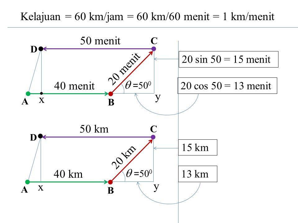 Kelajuan = 60 km/jam = 60 km/60 menit = 1 km/menit  = 50 0  40 menit 20 menit 50 menit A D C B 20 cos 50 = 13 menit 20 sin 50 = 15 menit y x  40 km