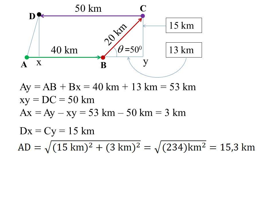 Ay = AB + Bx = 40 km + 13 km = 53 km xy = DC = 50 km Ax = Ay – xy = 53 km – 50 km = 3 km Dx = Cy = 15 km 40 km 20 km 50 km A D C B  = 50 0 13 km 15 k