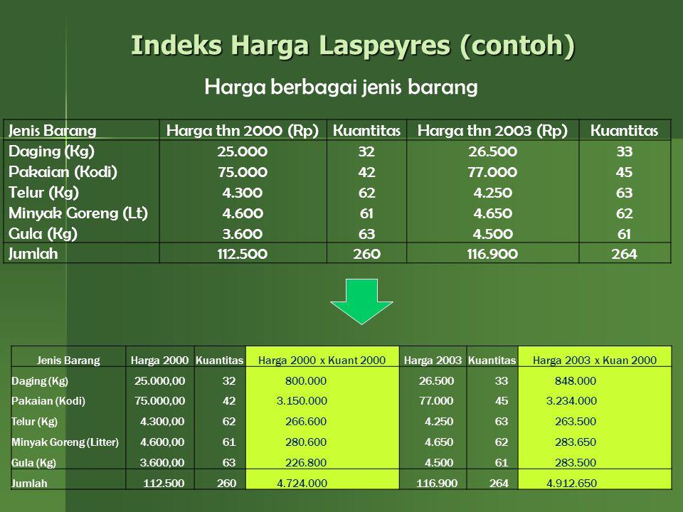 13 Indeks Harga Laspeyres (contoh) Jenis BarangHarga thn 2000 (Rp)KuantitasHarga thn 2003 (Rp)Kuantitas Daging (Kg) Pakaian (Kodi) Telur (Kg) Minyak G