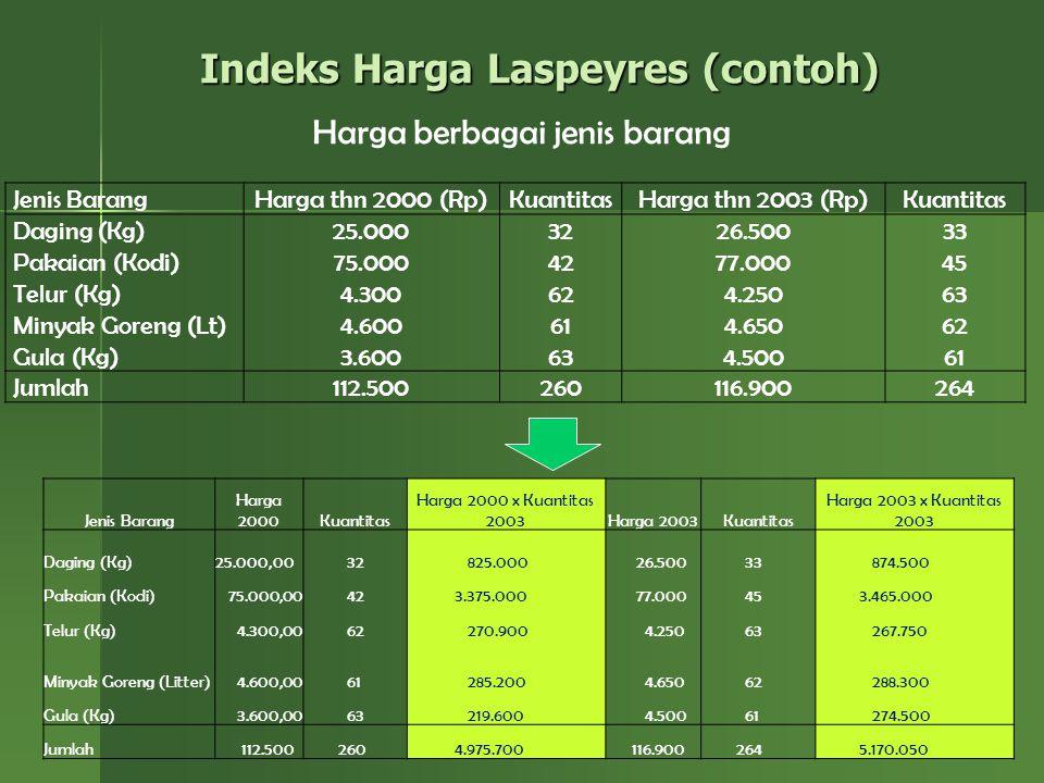 16 Indeks Harga Laspeyres (contoh) Jenis BarangHarga thn 2000 (Rp)KuantitasHarga thn 2003 (Rp)Kuantitas Daging (Kg) Pakaian (Kodi) Telur (Kg) Minyak G