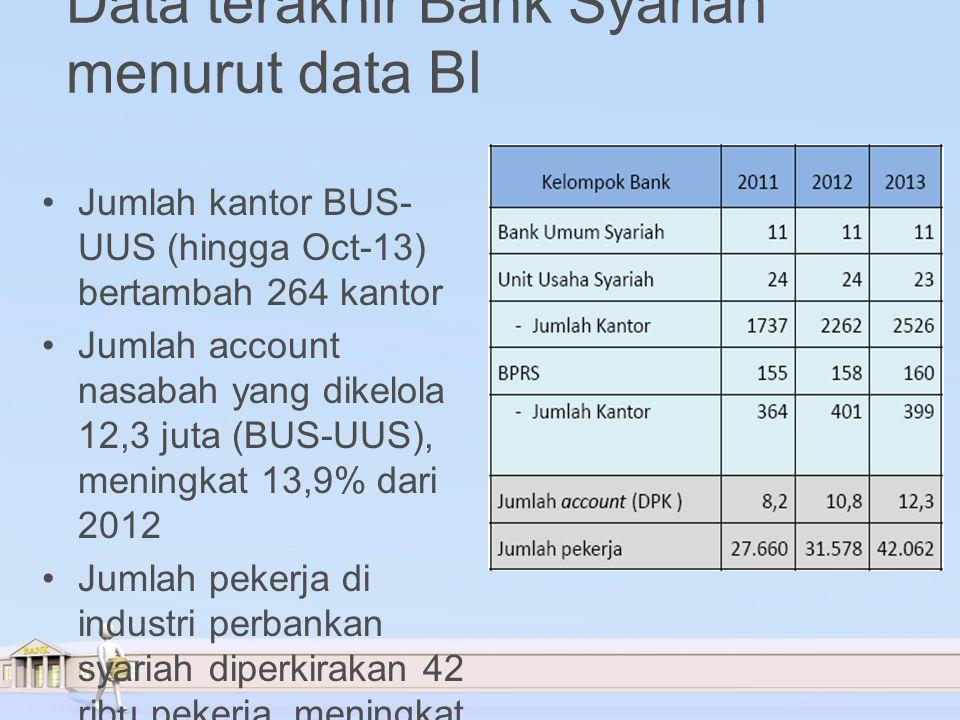 Data terakhir Bank Syariah menurut data BI Jumlah kantor BUS- UUS (hingga Oct-13) bertambah 264 kantor Jumlah account nasabah yang dikelola 12,3 juta (BUS-UUS), meningkat 13,9% dari 2012 Jumlah pekerja di industri perbankan syariah diperkirakan 42 ribu pekerja, meningkat ±33,2% dari 2012