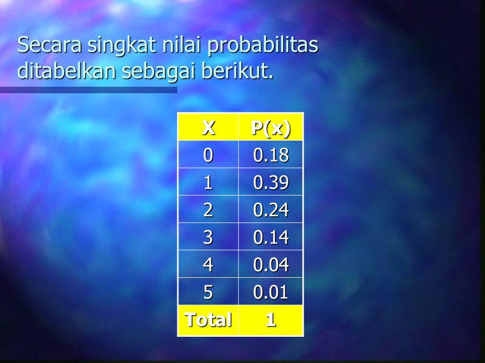 Secara singkat nilai probabilitas ditabelkan sebagai berikut. XP(x) 00.18 10.39 20.24 30.14 40.04 50.01 Total1