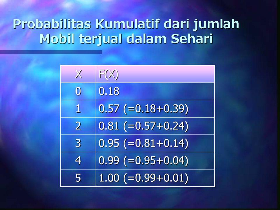 Probabilitas Kumulatif dari jumlah Mobil terjual dalam Sehari XF(X) 00.18 1 0.57 (=0.18+0.39) 2 0.81 (=0.57+0.24) 3 0.95 (=0.81+0.14) 4 0.99 (=0.95+0.04) 5 1.00 (=0.99+0.01)