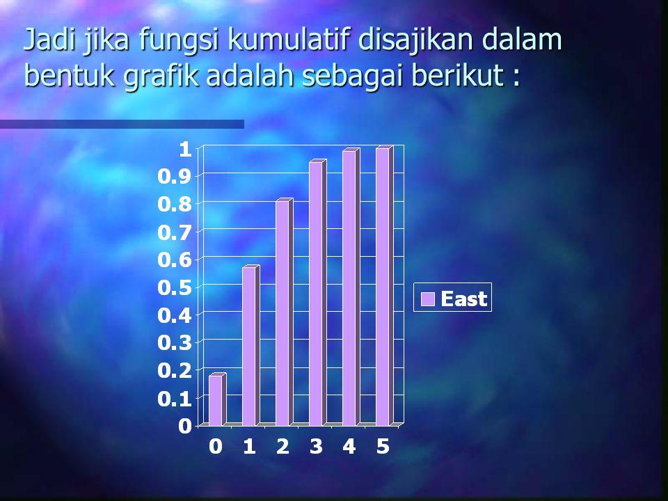 Jadi jika fungsi kumulatif disajikan dalam bentuk grafik adalah sebagai berikut :