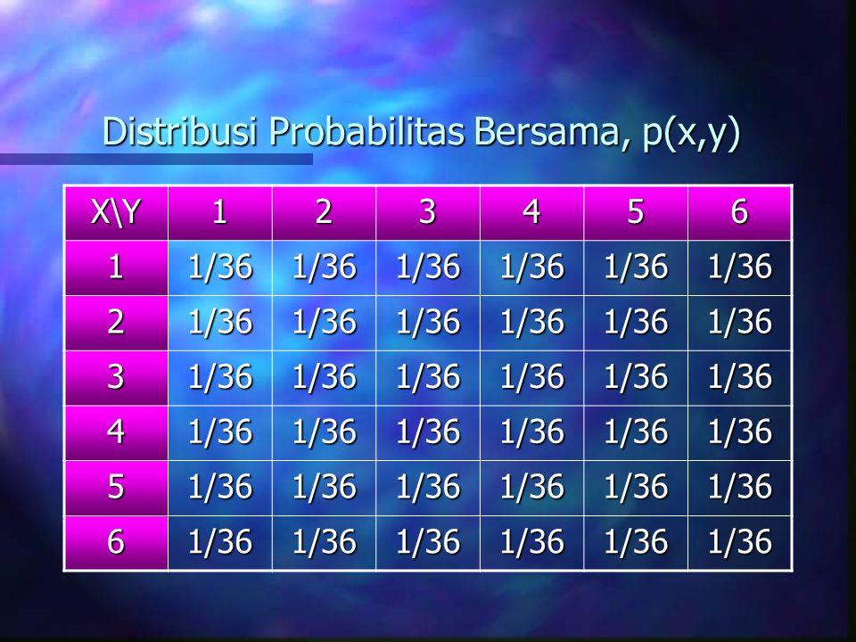 Distribusi Probabilitas Bersama, p(x,y) X\Y123456 11/361/361/361/361/361/36 21/361/361/361/361/361/36 31/361/361/361/361/361/36 41/361/361/361/361/361/36 51/361/361/361/361/361/36 61/361/361/361/361/361/36