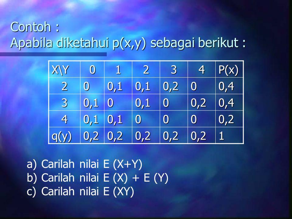 Contoh : Apabila diketahui p(x,y) sebagai berikut : X\Y01234P(x) 200,10,10,200,4 30,100,100,20,4 40,10,10000,2 q(y)0,20,20,20,20,21 a)Carilah nilai E (X+Y) b)Carilah nilai E (X) + E (Y) c)Carilah nilai E (XY)