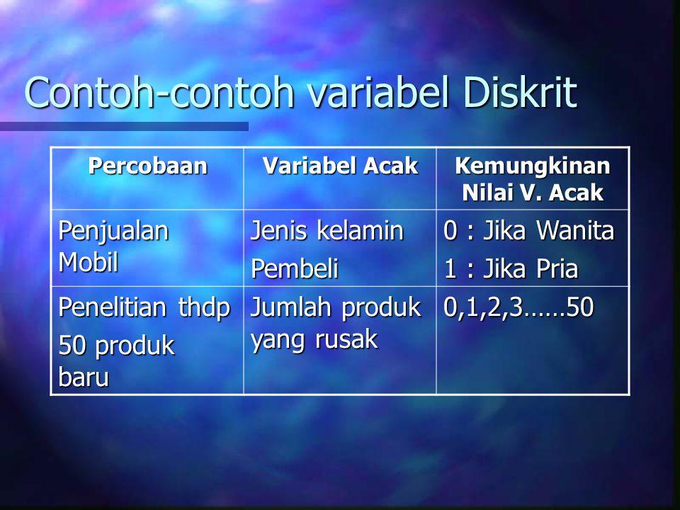 Contoh-contoh variabel Diskrit Percobaan Variabel Acak Kemungkinan Nilai V. Acak Penjualan Mobil Jenis kelamin Pembeli 0 : Jika Wanita 1 : Jika Pria P