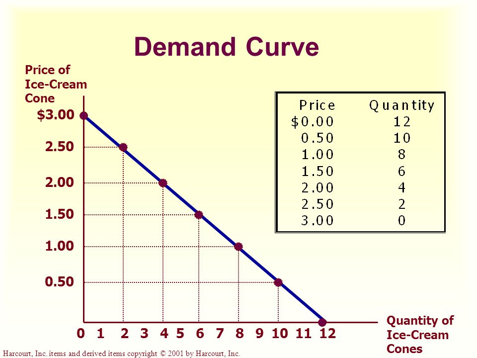 Harcourt, Inc. items and derived items copyright © 2001 by Harcourt, Inc. Demand Curve $3.00 2.50 2.00 1.50 1.00 0.50 213456789101211 Price of Ice-Cre
