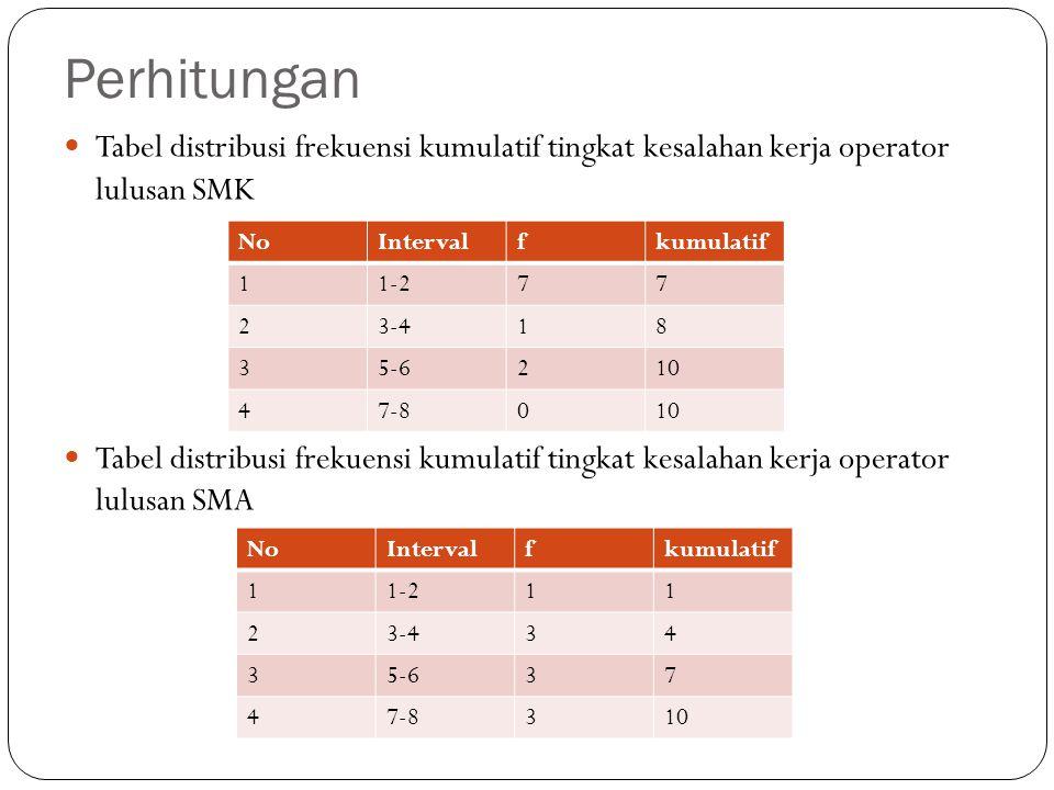 Perhitungan Tabel distribusi frekuensi kumulatif tingkat kesalahan kerja operator lulusan SMK Tabel distribusi frekuensi kumulatif tingkat kesalahan k