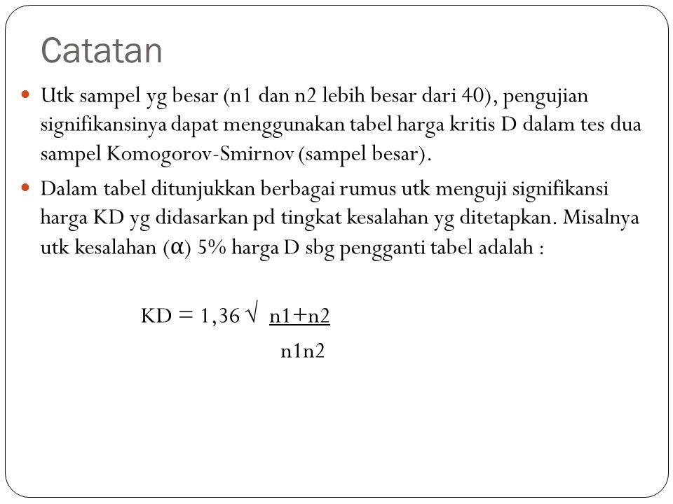 Catatan Utk sampel yg besar (n1 dan n2 lebih besar dari 40), pengujian signifikansinya dapat menggunakan tabel harga kritis D dalam tes dua sampel Kom