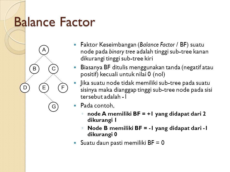 Balance Factor Faktor Keseimbangan (Balance Factor / BF) suatu node pada binary tree adalah tinggi sub-tree kanan dikurangi tinggi sub-tree kiri Biasa